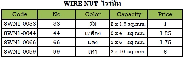 Wire nut size by color choice image wiring table and diagram awesome wire nut capacity chart crest electrical diagram ideas wire nut size color code images wiring keyboard keysfo Images